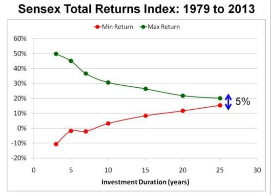 long-term-equity-investing-2