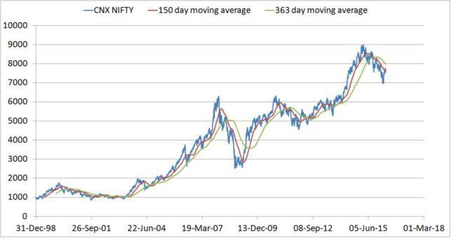 nifty-charts-1