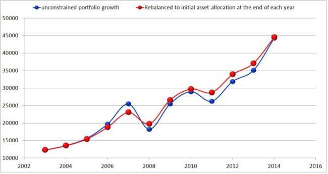 portfolio-rebalancing-3