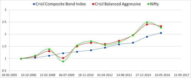Crisil-balanced-index-returns-2
