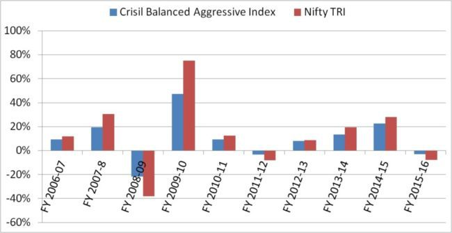 Crisil-balanced-index-returns