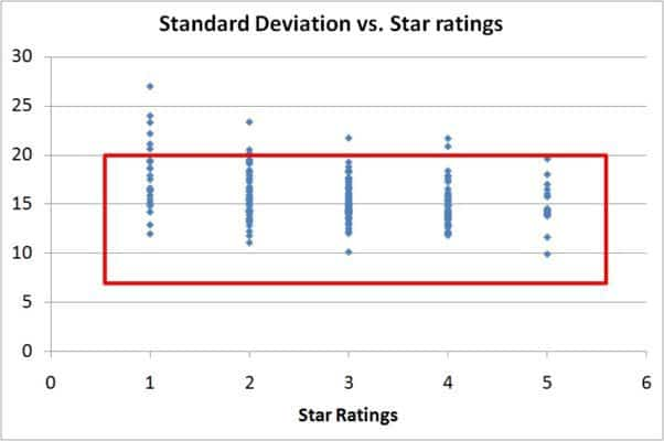 risk-vs-reward-star-ratings-4