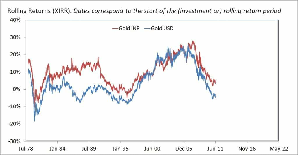 Historical Gold Price Movement: USD vs INR