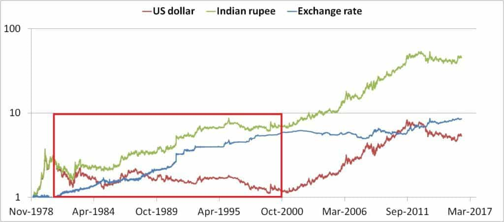 Gold-USD-INR