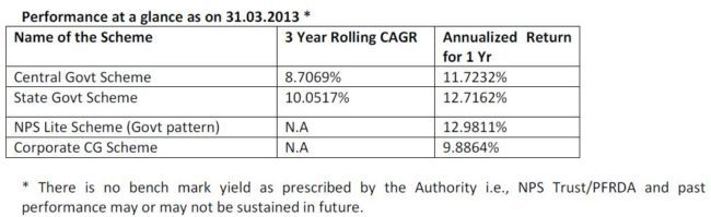 NPS-LIC Fund Performance. Source: Annual Report 2012-13