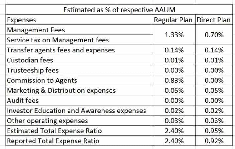 Franklin-Templeton-Smaller-Companies-Fund-Expense-Ratio-2