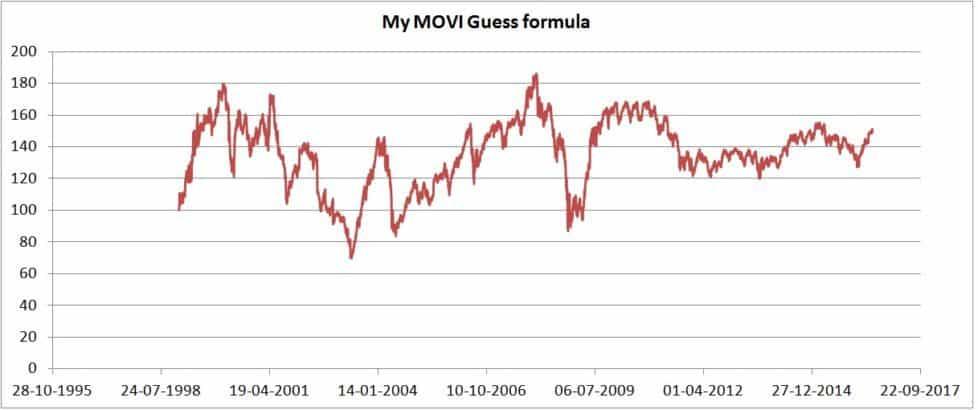 MOVI-guess-formula