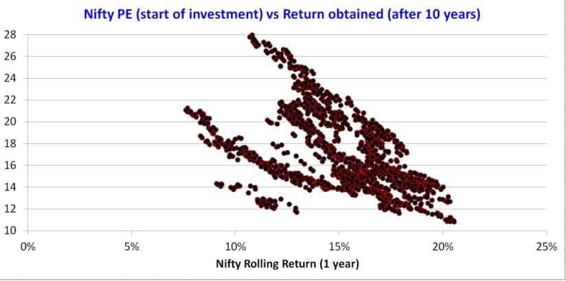 Nifty-PE-bond-yield-10