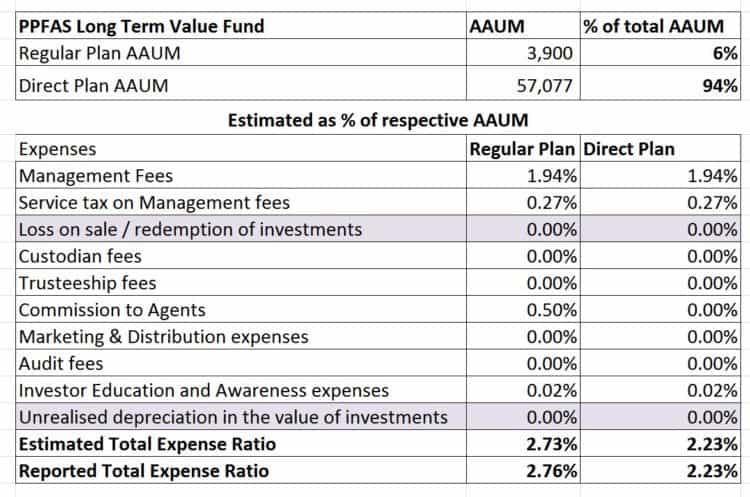 PPFAS-Long-Term-Value-Fund-Expense-Ratio