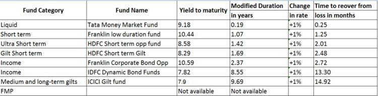 Debt mutual fund modified duration