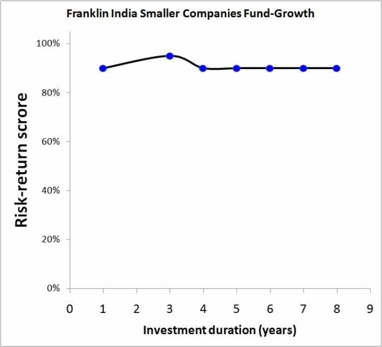 Franklin-India-Smaller-Companies
