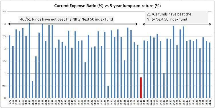 Nifty next 50 index fund