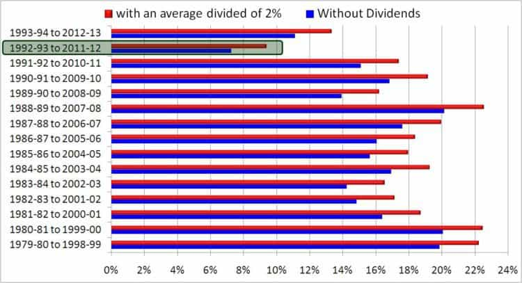 PPF-vs-Equity