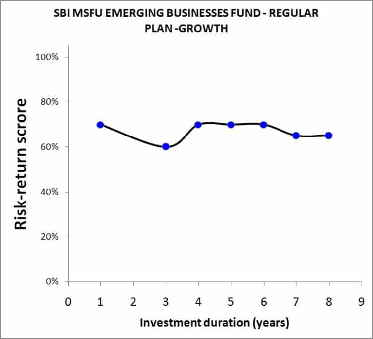 SBI-Emerging-Business