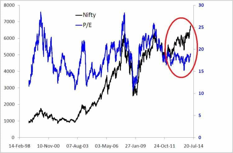 State of the markets Nifty PE