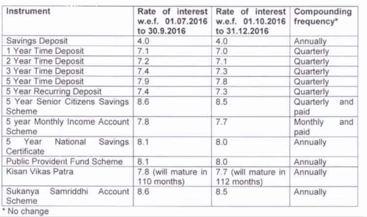 small-saving-rates-last-quarter-2016