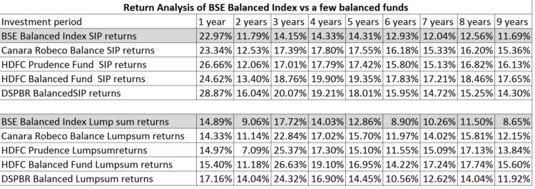 balanced-funds-returns-comparison