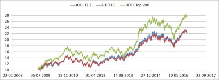 hdfc-top-200-nps-icici-t1-e-vs-uti-t1-e