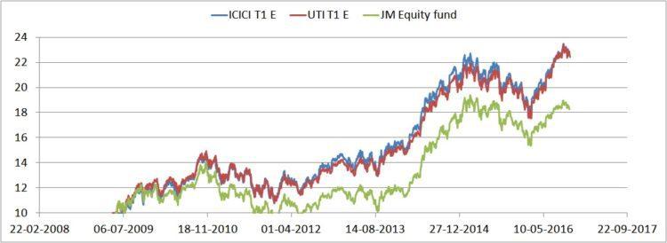 jm-equity-nps-icici-t1-e-vs-uti-t1-e