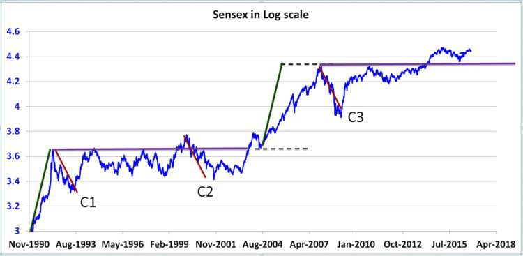 sensex-log-plot-annotated