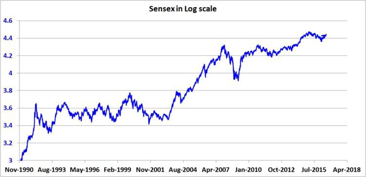 sensex-log-plot-plain