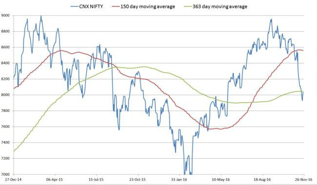 nifty valuation