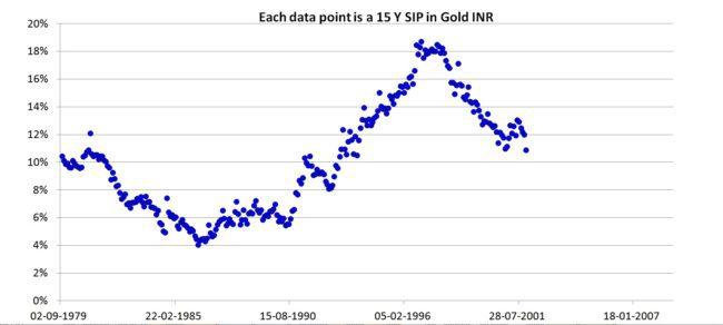 15y-sip-gold