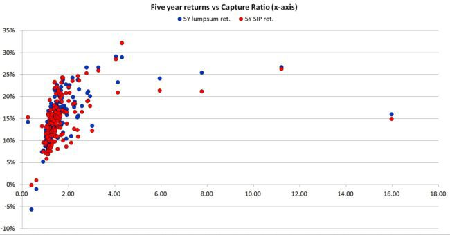 capture-ratio-mutual-funds-5y