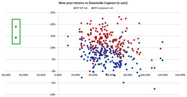 downside-capture-ratio-mutual-funds-9y