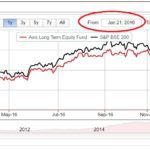 Should I Exit Axis Long Term Equity Fund?