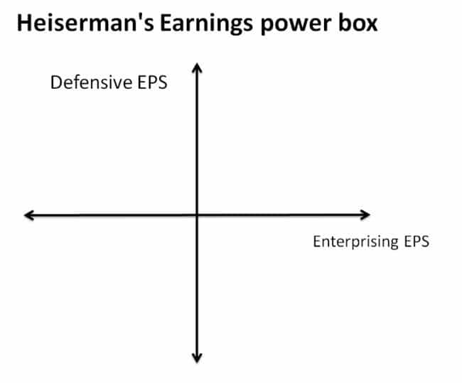 Pros & Cons of Finding Stocks with Earnings Power for Long-Term Profits