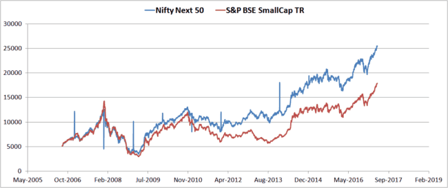 Nifty-next-50-BSE-small-cap
