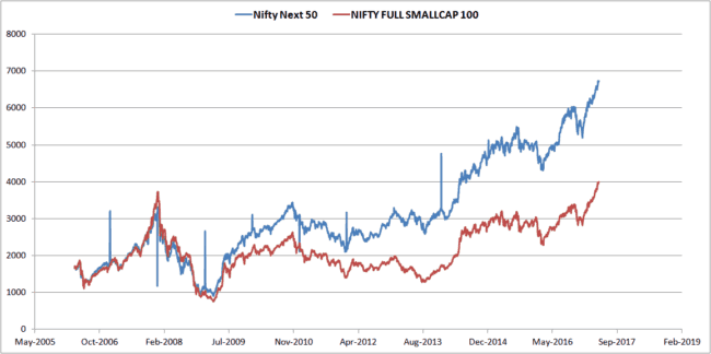 Nifty-next-50-Nifty-small-cap-100