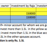 How much can we invest in multiple PPF accounts?