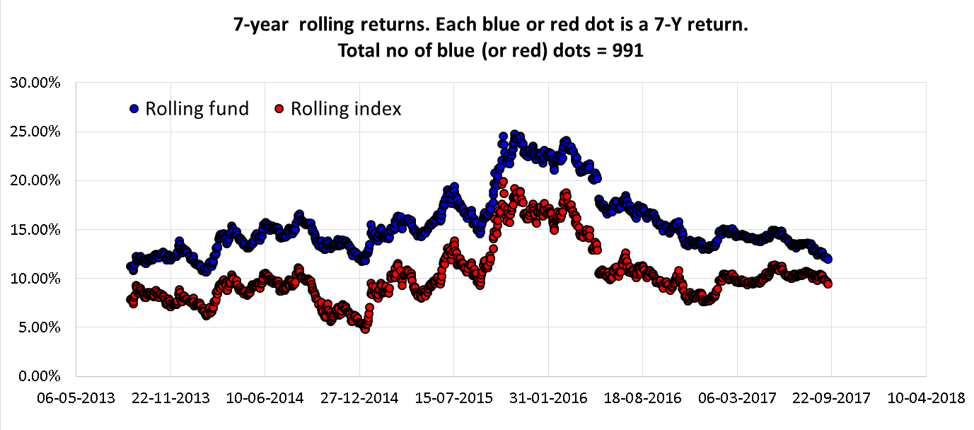 An example of rolling returns used in the Equity Mutual Fund Performance Screener