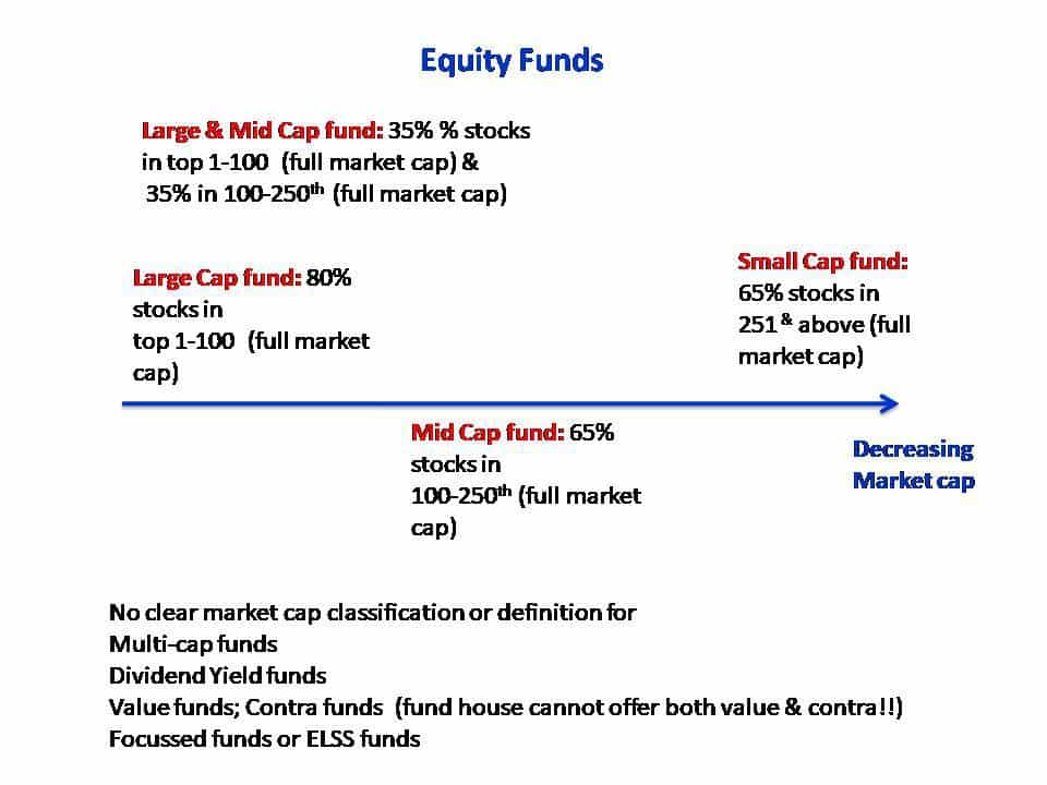 SEBI's Mutual Fund Scheme Categorization Equity funds