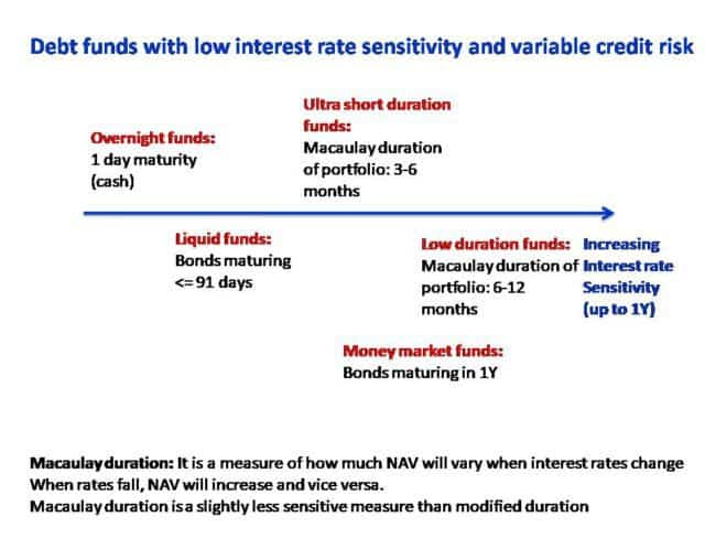 SEBI's Mutual Fund Scheme Categorization: Debt Funds one