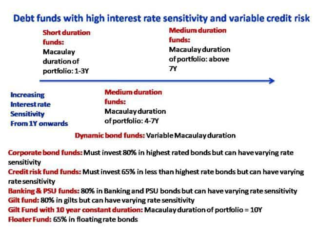 SEBI's Mutual Fund Scheme Categorization: Debt Funds two
