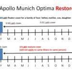 Apollo Munich Optima Restore Benefit vs Max Bupa Re-fill Benefit