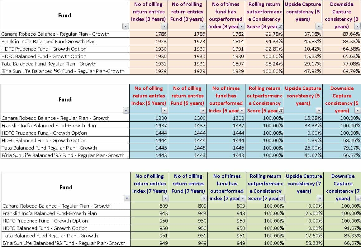 A table showing balanced mutual funds in India and their consistent performance
