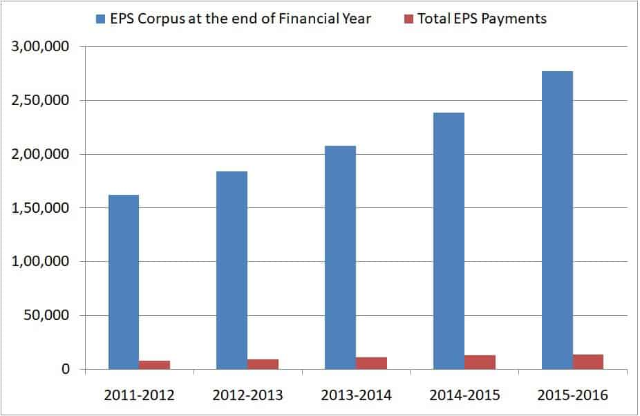 Data shows EPS Pension Payouts and EPS corpus