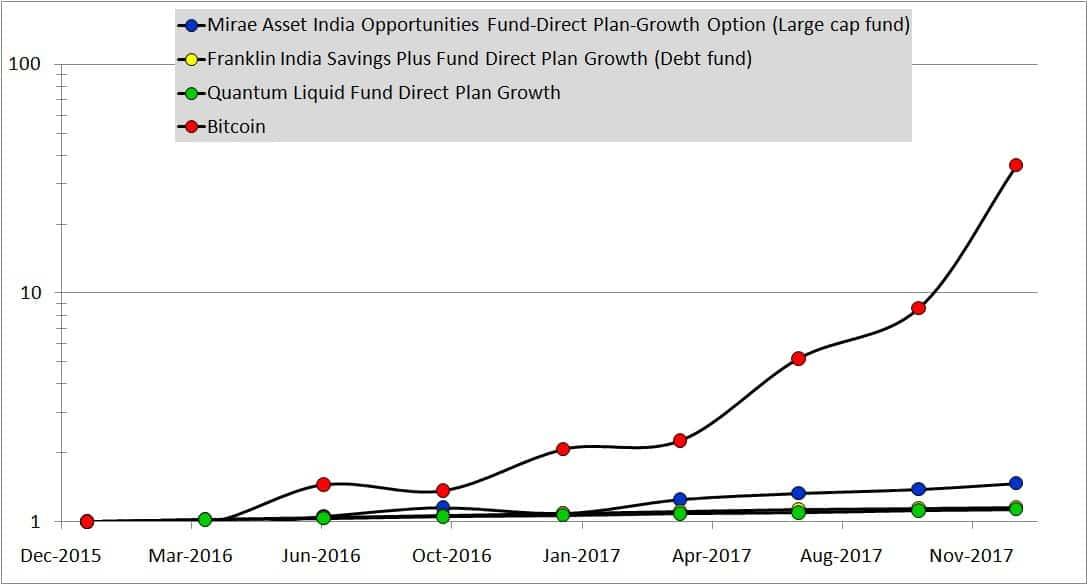 Asset allocation with bitocin: cryptomania 2017