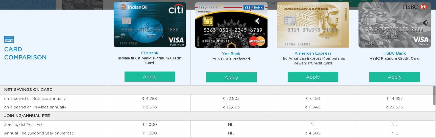 Credit Card Selection In India: card comparison chart part 1 showing fees