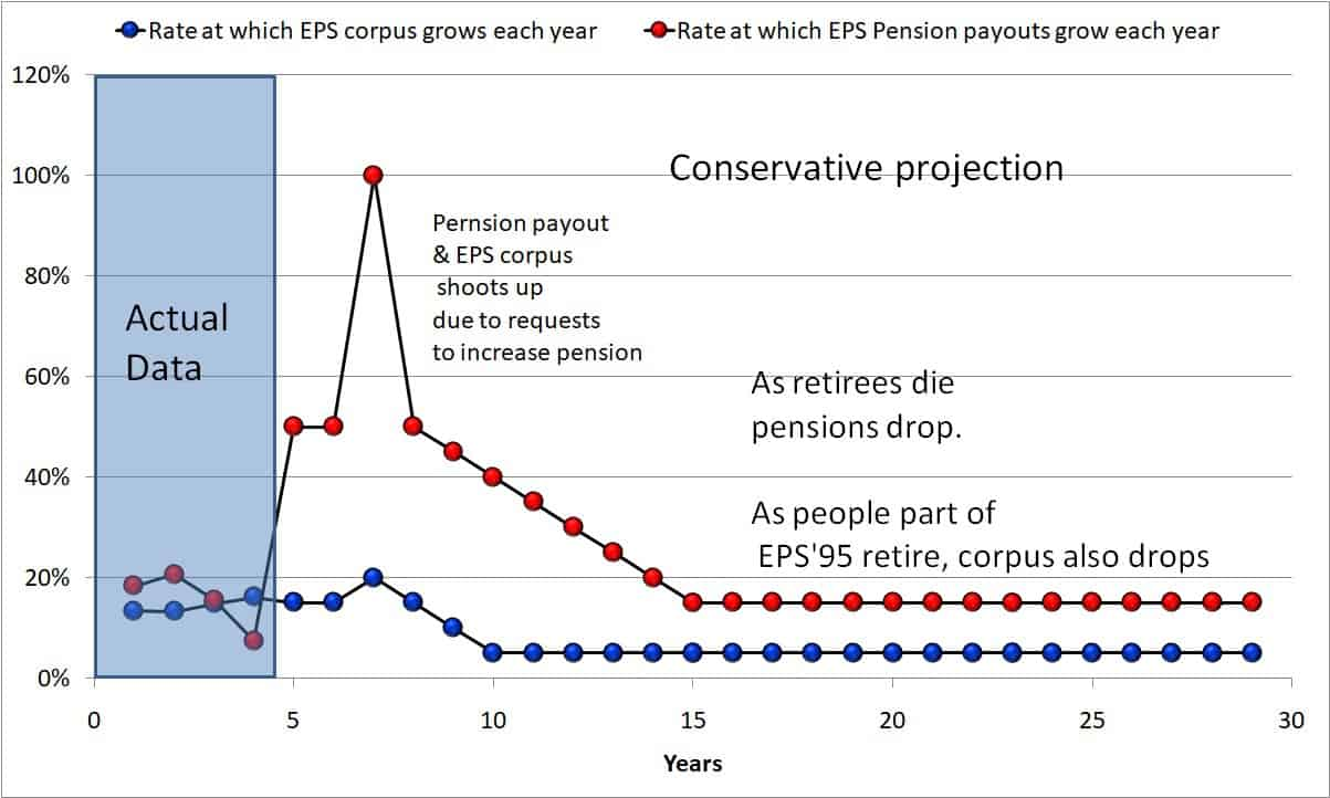 Higher EPS Pension projections