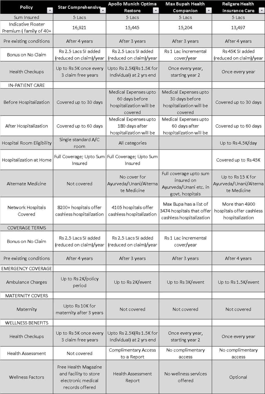 Feature comparison of Star Health Comprehensive Insurance, Apollo Munich Optima Restore, Religare Care Health Insurance and MAx Bupa Health Companion