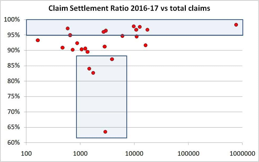 Claim settlement ratio 2 - Why claim settlement ratio will not help you choose a term life insurance policy