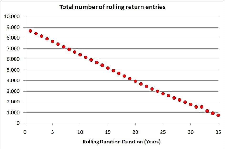 Sensex charts rolling return entries
