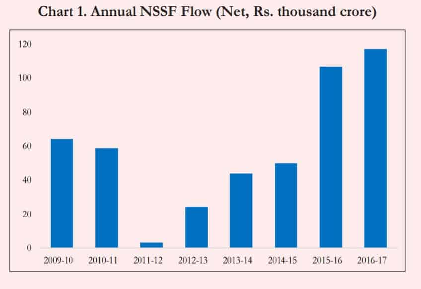 Economic Survey 2017-2018: National Small Savings Fund