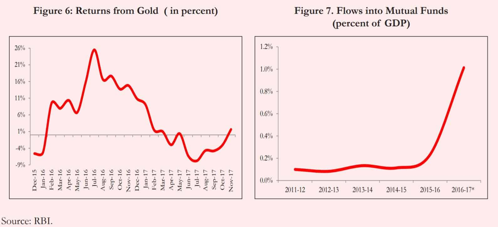 economic survey 2017-2018 gold returns and mutual fund inflows