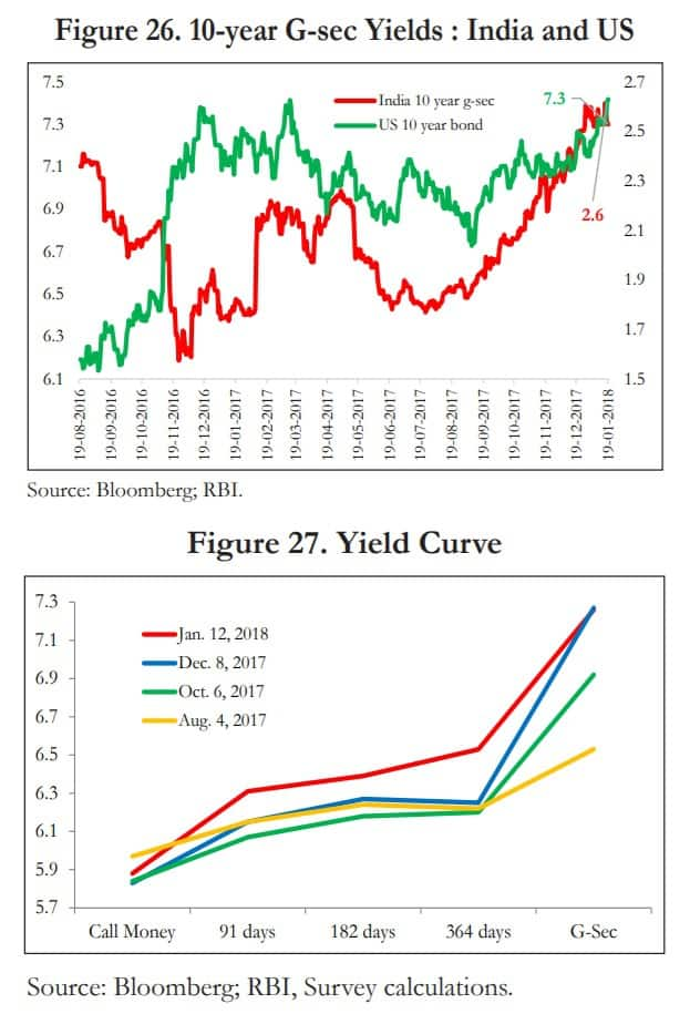 Economic Survey 2017-2018: Bond Yields
